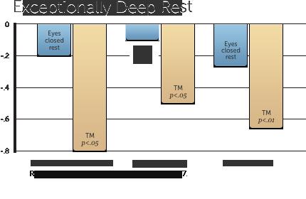 Depression meditation study graph